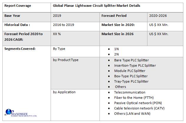 Global Planar Lightwave Circuit Splitter Market2