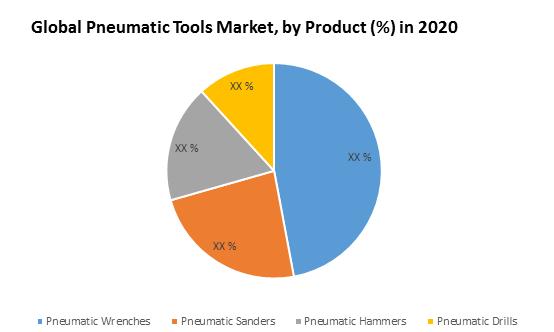 Global Pneumatic Tools Market