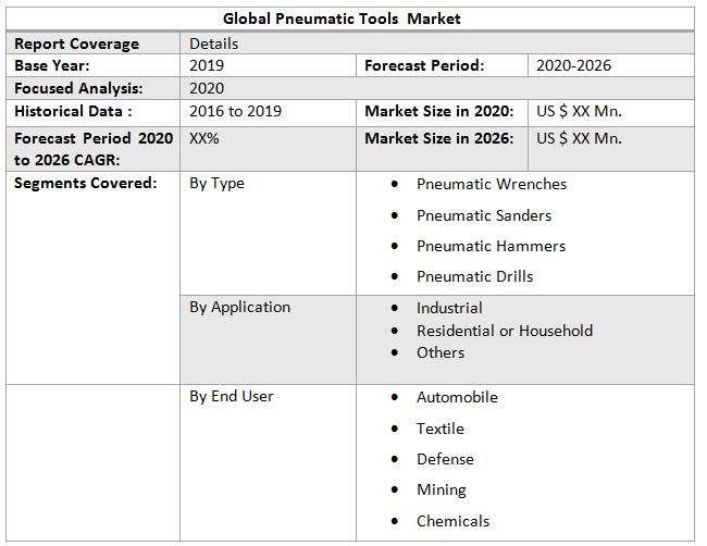 Global Pneumatic Tools Market2