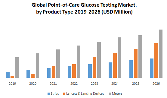 Global Point-of-Care Glucose Testing Market1