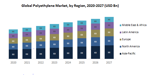 Global Polyethylene Market