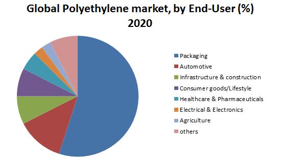 Global Polyethylene Market2