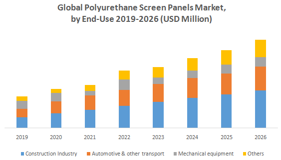 Global Polyurethane Screen Panels Market1