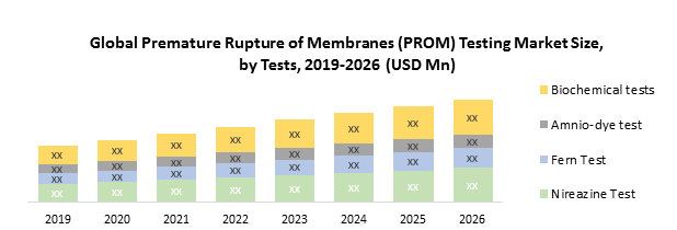 Global Premature Rupture of Membranes (PROM) Testing Market