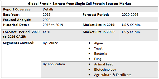 Global Protein Extracts from Single Cell Protein Sources Market 2