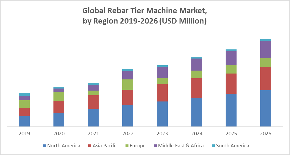 Global Rebar Tier Machine Market
