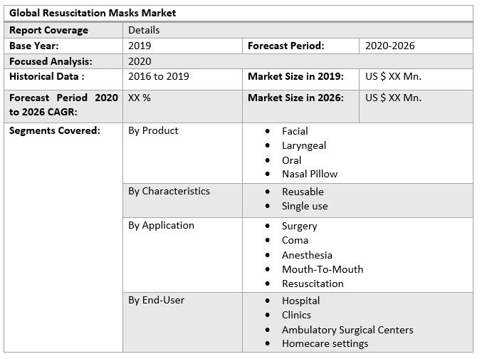 Global Resuscitation Masks Market table