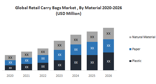 Global Retail Carry Bags Market