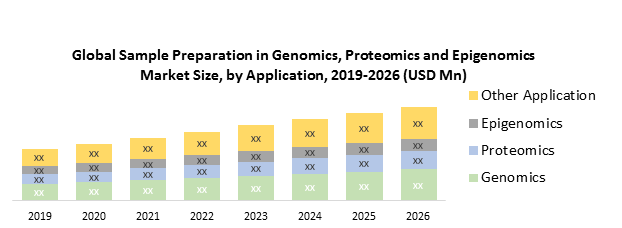 Global Sample Preparation in Genomics, Proteomics and Epigenomics Market