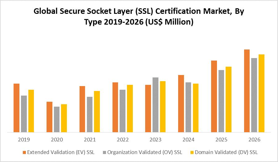 Global Secure Socket Layer (SSL) Certification Market by type