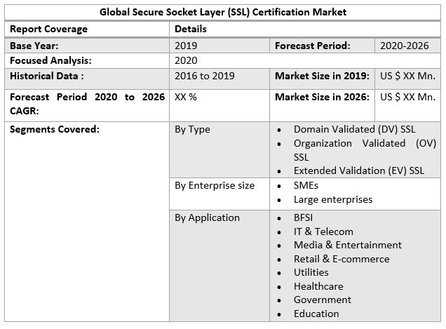 Global Secure Socket Layer (SSL) Certification Market table