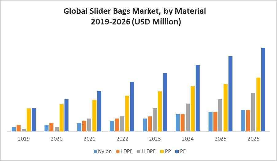 Global Slider Bags Market