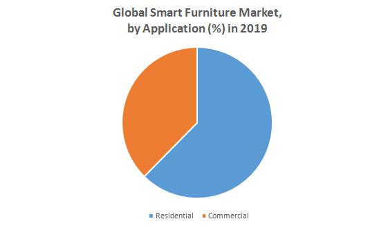 Global Smart Furniture Market
