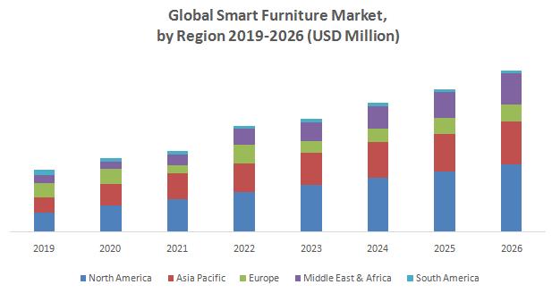 Global Smart Furniture Market1