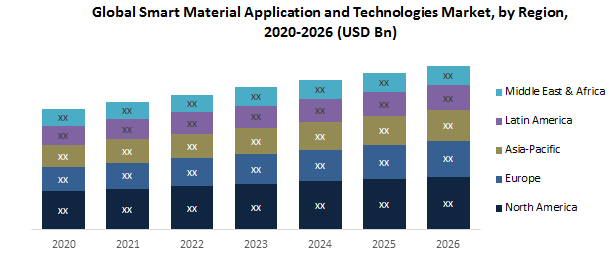 Global Smart Material Application and Technologies Market