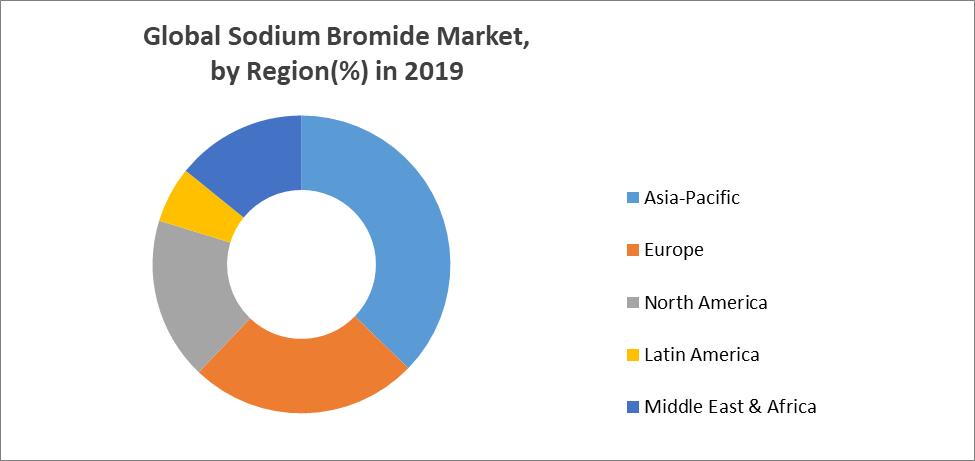 Global Sodium Bromide Market
