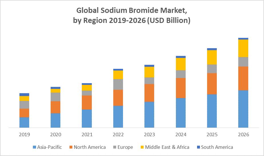 Global Sodium Bromide Market by region