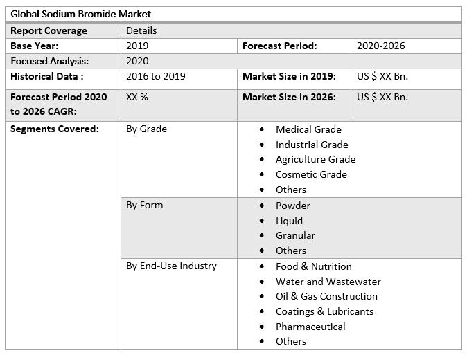 Global Sodium Bromide Market table