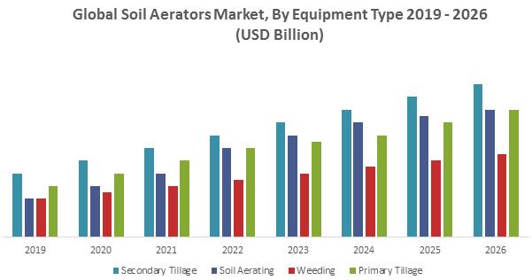 Global Soil Aerators Market1