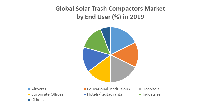 Global Solar Trash Compactors Market by End Use