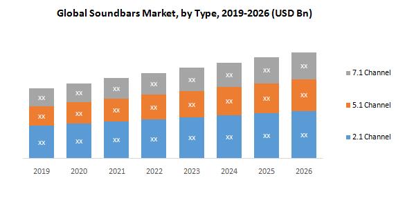 Global Soundbars Market