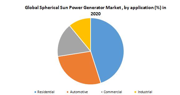 Global Spherical Sun Power Generator Market