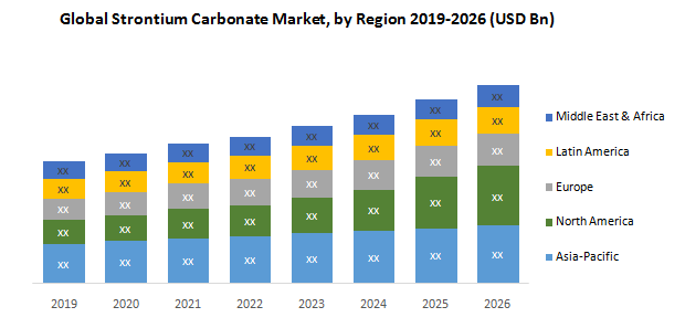 Global Strontium Carbonate Market1