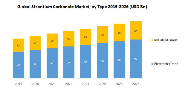 Global Strontium Carbonate Market2