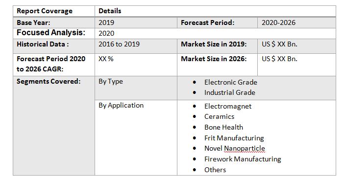 Global Strontium Carbonate Market5
