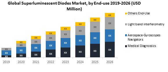 Global Superluminescent Diodes Market
