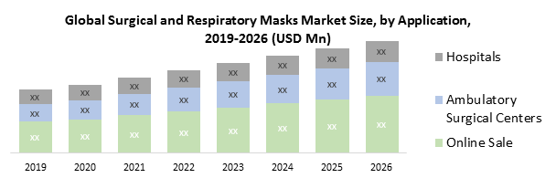 Global Surgical and Respiratory Masks Market