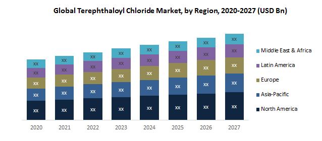 Global Terephthaloyl Chloride Market