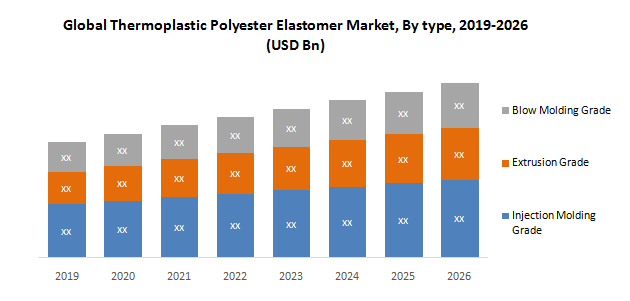 Global Thermoplastic Polyester Elastomer Market1