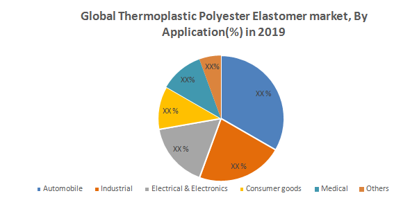 Global Thermoplastic Polyester Elastomer Market2