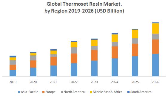 Global Thermoset Resin Market1