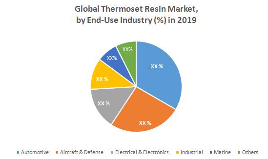 Global Thermoset Resin Market3