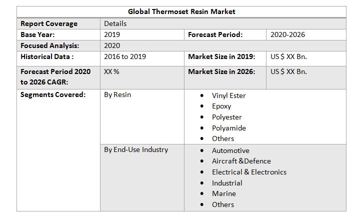 Global Thermoset Resin Market4