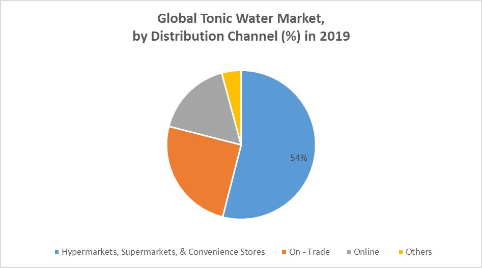 Global Tonic Water Market by Channel