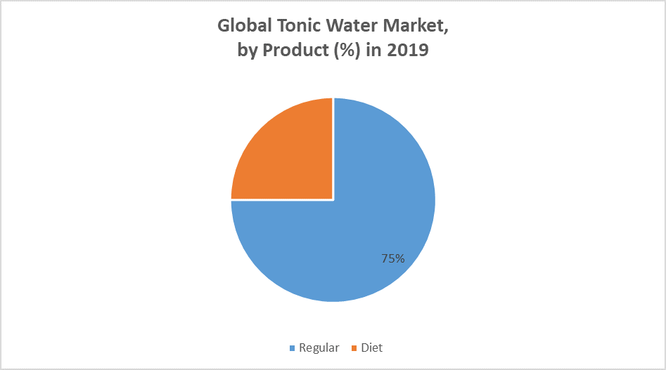 Global Tonic Water Market by Product