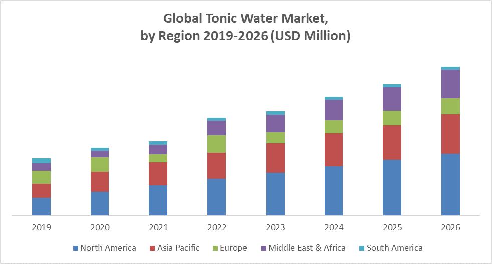 Global Tonic Water Market by region