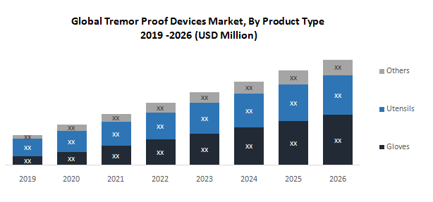 Global Tremor Proof Devices Market