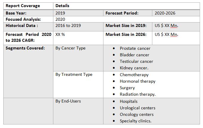 Global Urological Cancer Market2