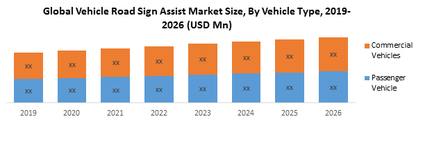 Global Vehicle Road Sign Assist Market