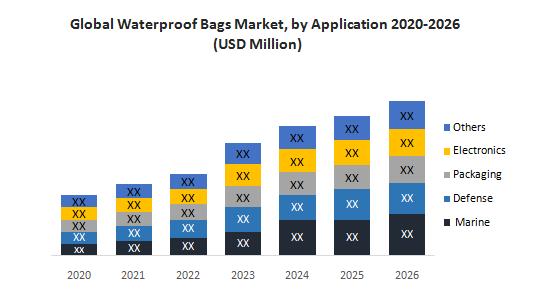 Global Waterproof Bags Market