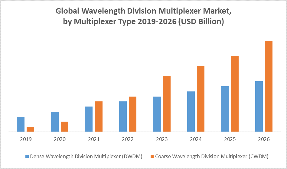 Global Wavelength Division Multiplexer (WDM) Market by type