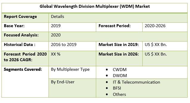 Global Wavelength Division Multiplexer (WDM) Market