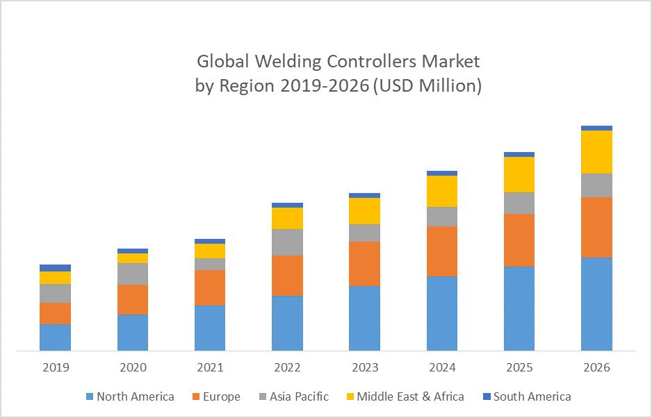 Global Welding Controllers Market by region