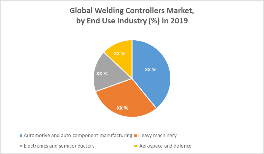 Global Welding Controllers Market end use
