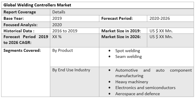 Global Welding Controllers Market table