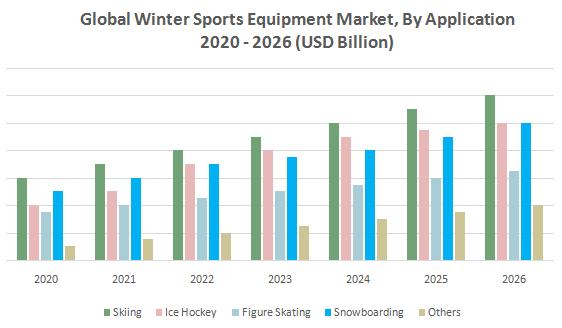 Global Winter Sports Equipment Market